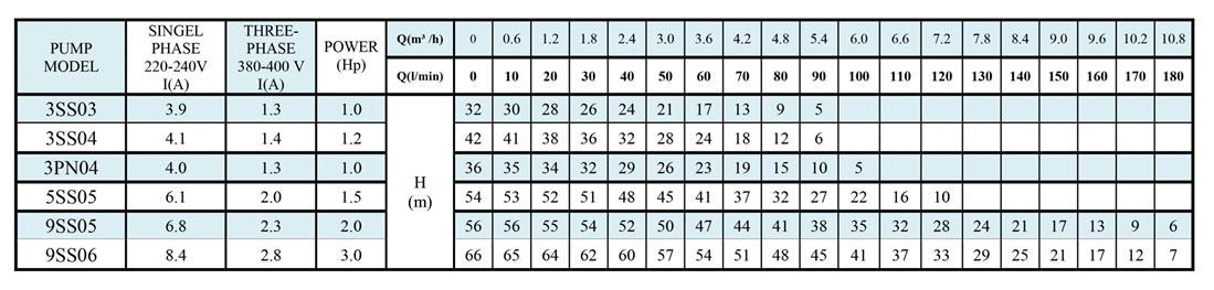 جدول مشخصات فنی پمپ راد